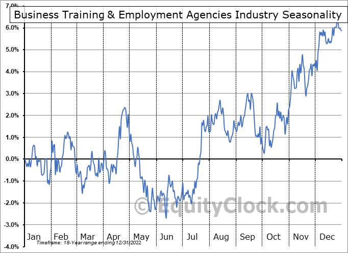 Business Training & Employment Agencies Industry ($DJUSBE) Seasonal Chart