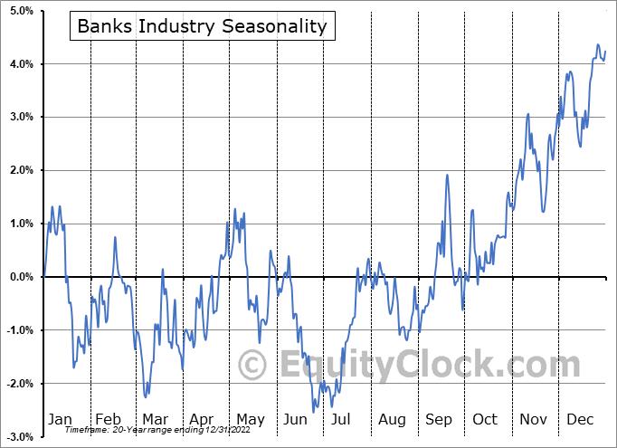 Banks Industry ($DJUSBK) Seasonal Chart