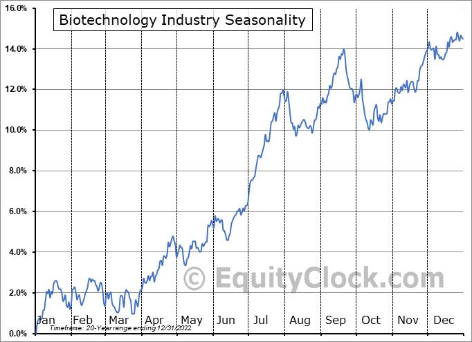 Biotechnology Industry ($DJUSBT) Seasonal Chart