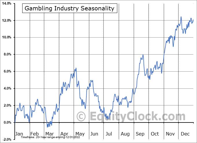 Gambling Industry ($DJUSCA) Seasonal Chart