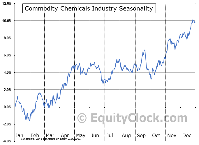 Commodity Chemicals Industry ($DJUSCC) Seasonal Chart