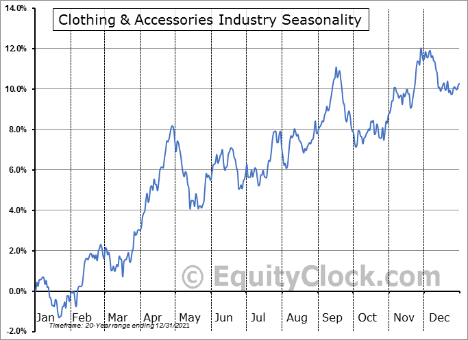 Clothing & Accessories Industry ($DJUSCF) Seasonal Chart