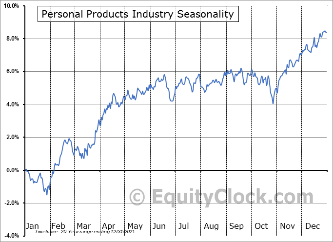 Personal Products Industry ($DJUSCM) Seasonal Chart