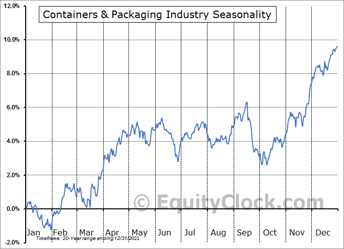 Containers & Packaging Industry ($DJUSCP) Seasonal Chart