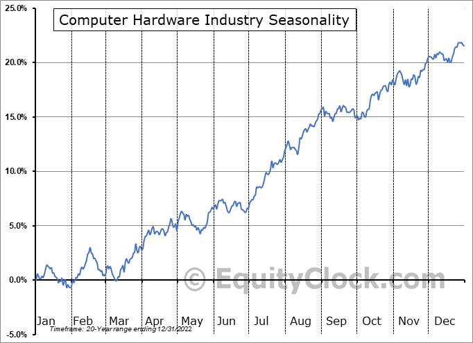 Computer Hardware Industry ($DJUSCR) Seasonal Chart