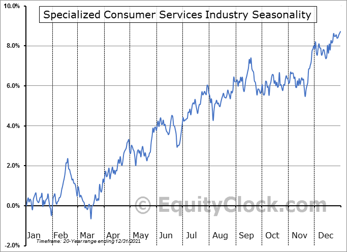 Specialized Consumer Services Industry ($DJUSCS) Seasonal Chart