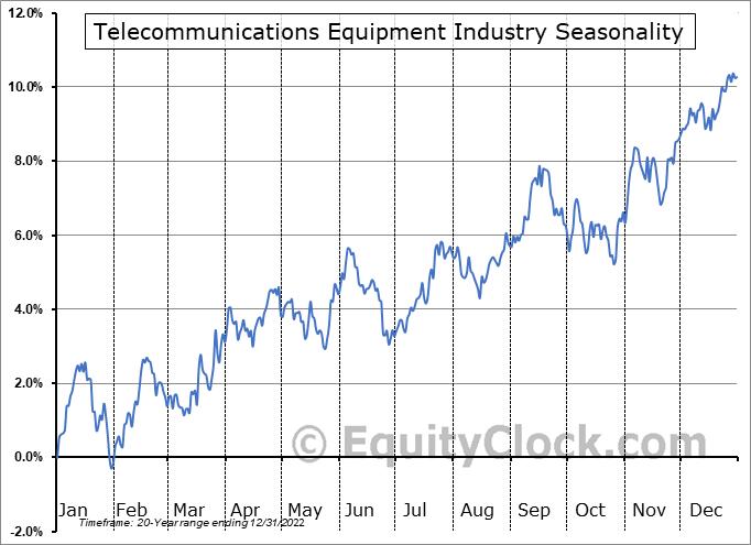 Telecommunications Equipment Industry ($DJUSCT) Seasonal Chart