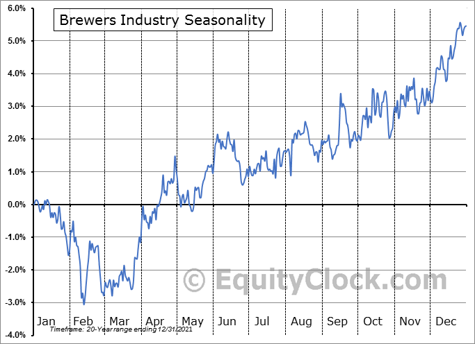 Brewers Industry ($DJUSDB) Seasonal Chart