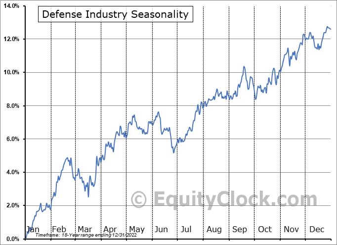 Defense Industry ($DJUSDN) Seasonal Chart
