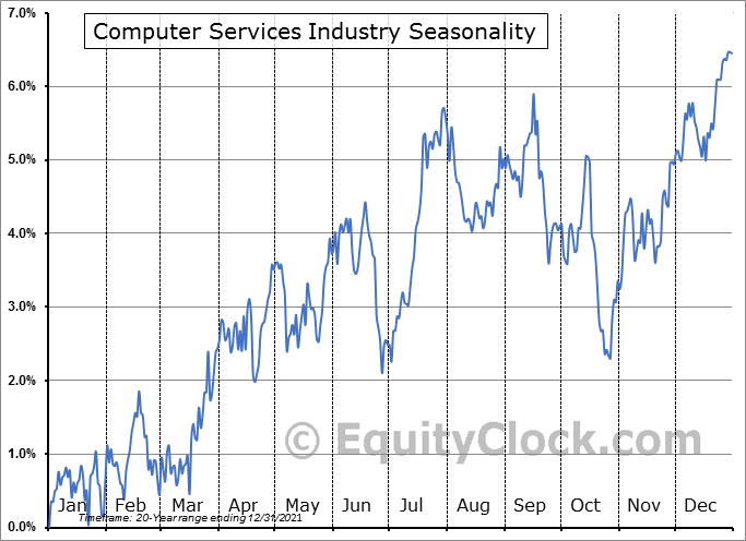 Computer Services Industry ($DJUSDV) Seasonal Chart