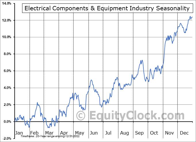 Electrical Components & Equipment Industry ($DJUSEC) Seasonal Chart
