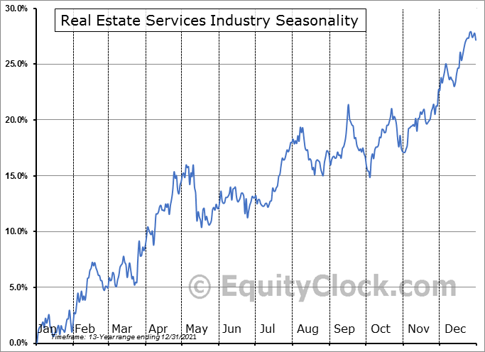 Real Estate Services Industry ($DJUSES) Seasonal Chart
