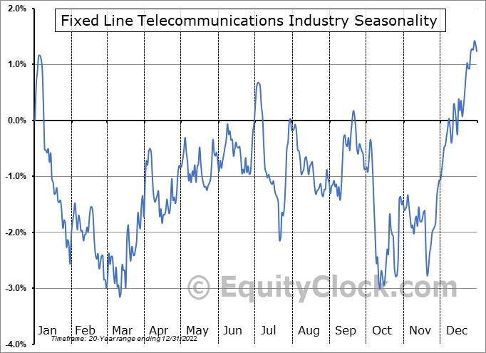 Fixed Line Telecommunications Industry ($DJUSFC) Seasonal Chart