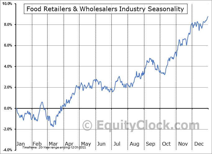 Food Retailers & Wholesalers Industry ($DJUSFD) Seasonal Chart