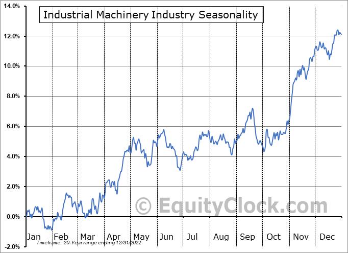 Industrial Machinery Industry ($DJUSFE) Seasonal Chart