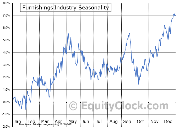 Furnishings Industry ($DJUSFH) Seasonal Chart