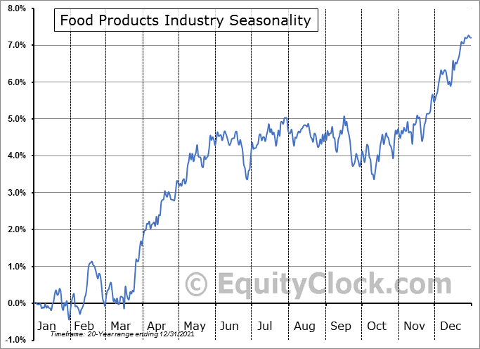 Food Products Industry ($DJUSFP) Seasonal Chart