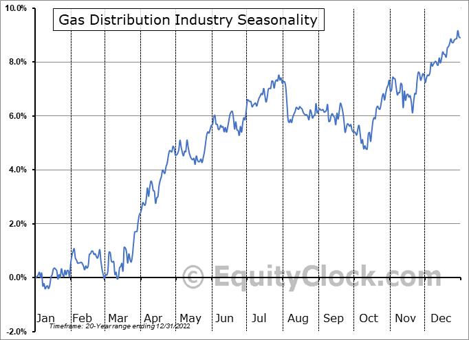 Gas Distribution Industry ($DJUSGU) Seasonal Chart