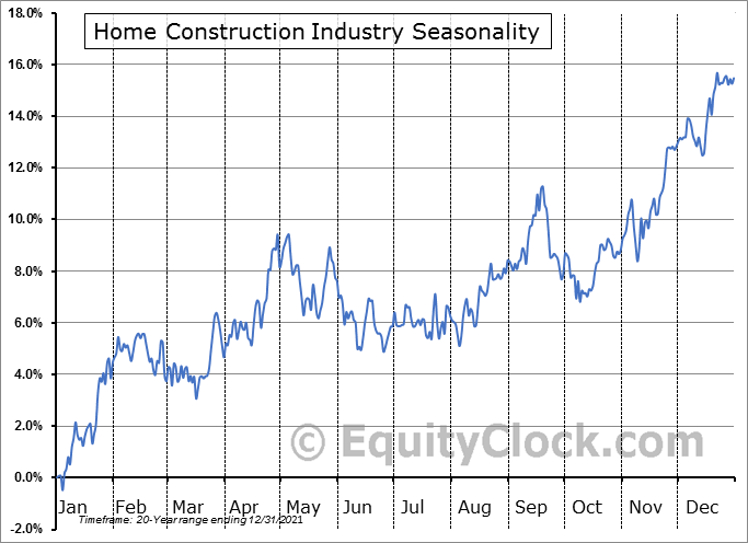 Home Construction Industry ($DJUSHB) Seasonal Chart