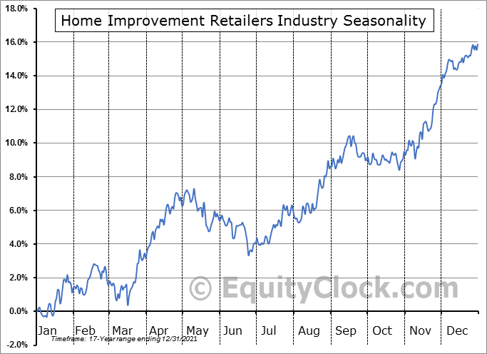 Home Improvement Retailers Industry ($DJUSHI) Seasonal Chart