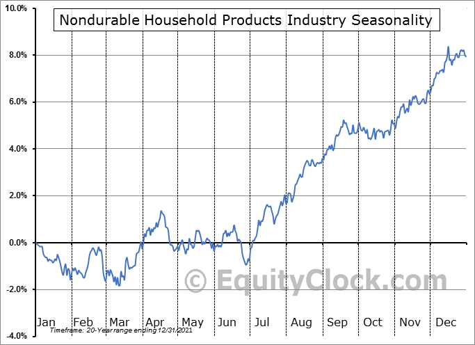 Nondurable Household Products Industry ($DJUSHN) Seasonal Chart