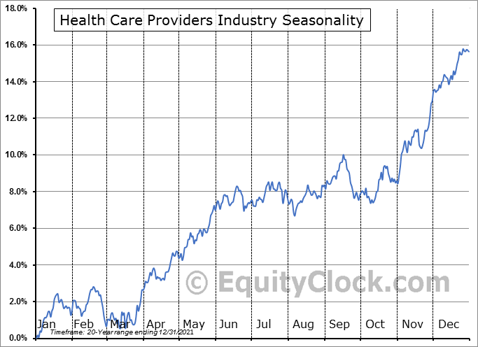 Health Care Providers Industry ($DJUSHP) Seasonal Chart
