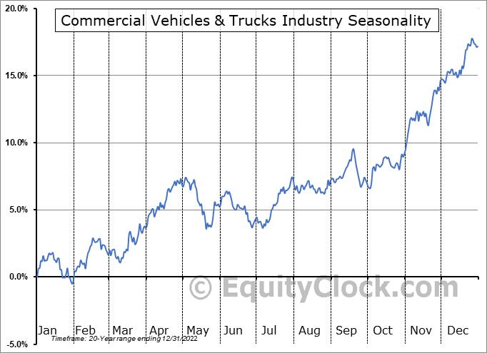 Commercial Vehicles & Trucks Industry ($DJUSHR) Seasonal Chart
