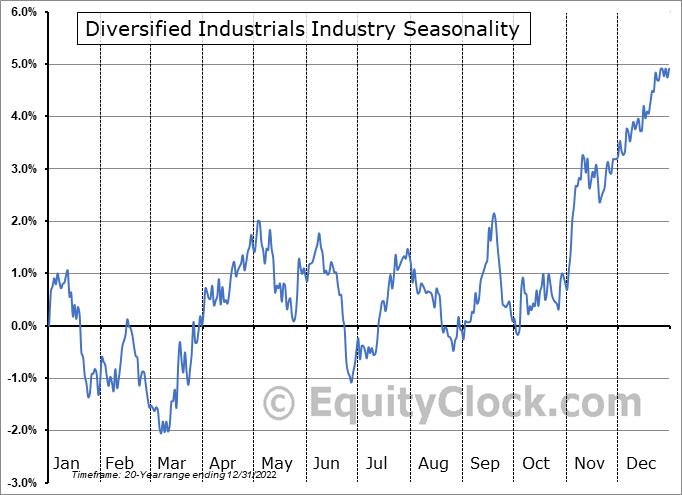 Diversified Industrials Industry ($DJUSID) Seasonal Chart