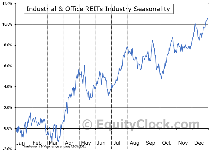 Industrial & Office REITs Industry ($DJUSIO) Seasonal Chart