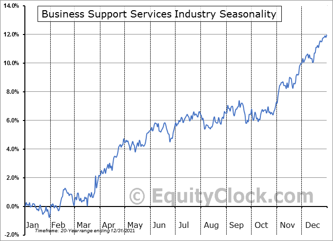 Business Support Services Industry ($DJUSIV) Seasonal Chart