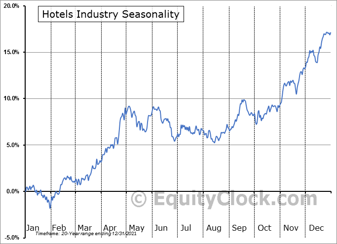 Hotels Industry ($DJUSLG) Seasonal Chart