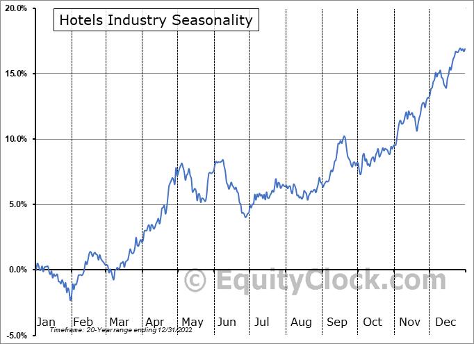 Hotels Industry ($DJUSLG) Seasonal Chart
