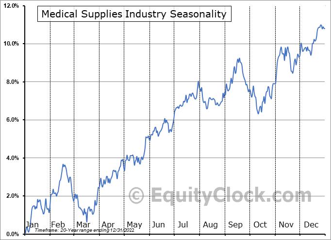 Medical Supplies Industry ($DJUSMS) Seasonal Chart