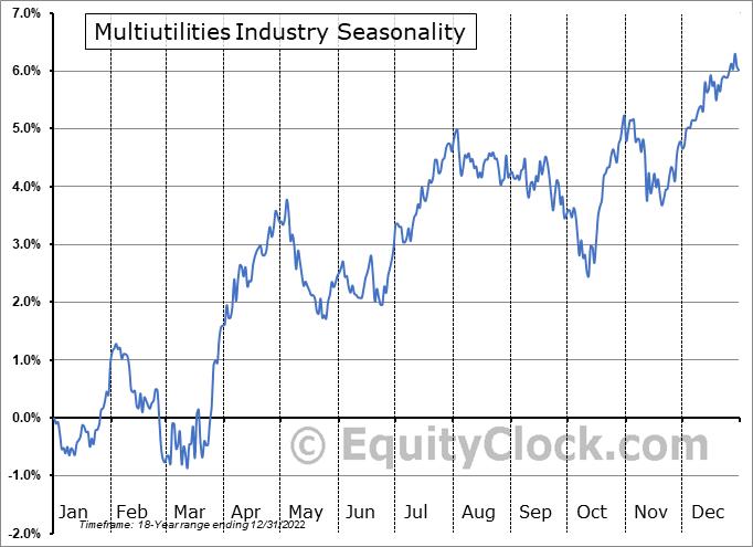 Multiutilities Industry ($DJUSMU) Seasonal Chart