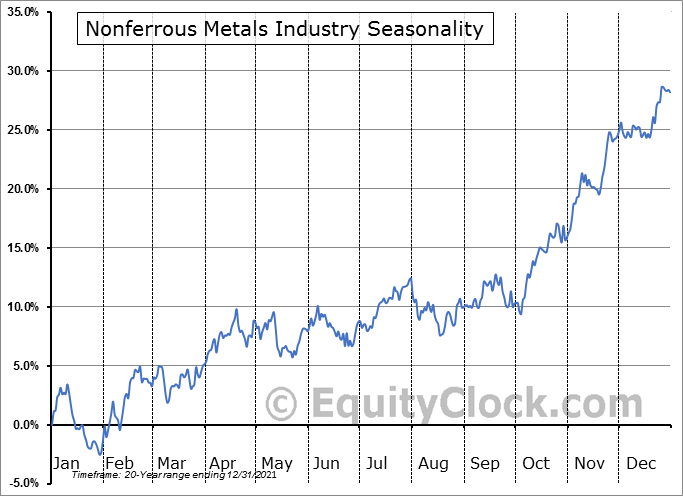 Nonferrous Metals Industry ($DJUSNF) Seasonal Chart