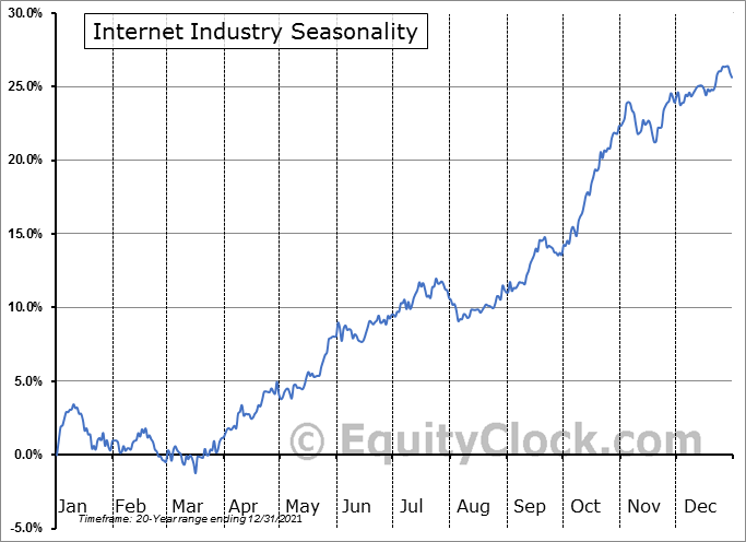 Internet Industry ($DJUSNS) Seasonal Chart