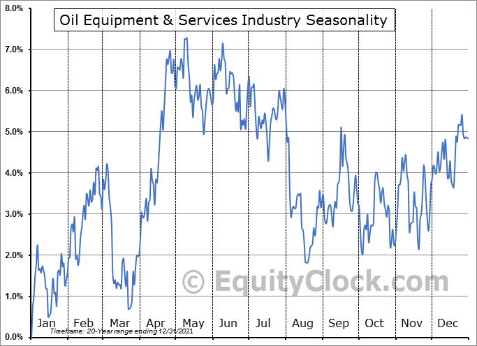 Oil Equipment & Services Industry ($DJUSOI) Seasonal Chart