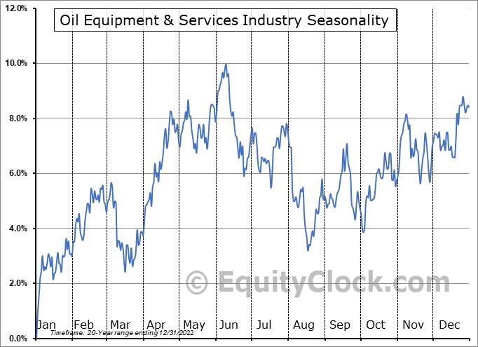 Oil Equipment & Services Industry ($DJUSOI) Seasonal Chart