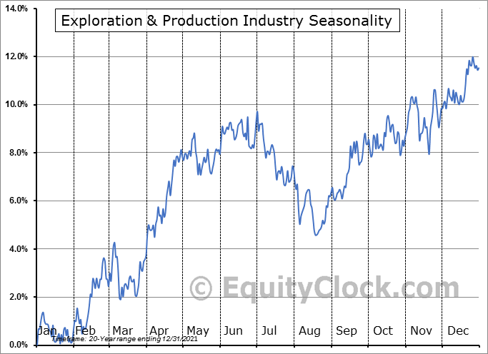 Exploration & Production Industry ($DJUSOS) Seasonal Chart