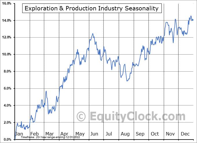Exploration & Production Industry ($DJUSOS) Seasonal Chart
