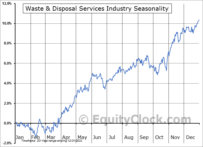 Waste & Disposal Services Industry ($DJUSPC) Seasonal Chart