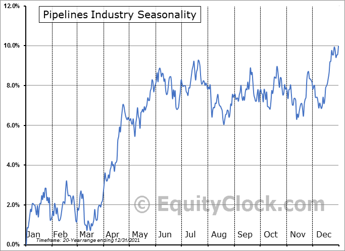 Pipelines Industry ($DJUSPL) Seasonal Chart