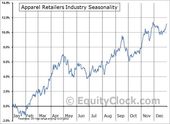 Apparel Retailers Industry ($DJUSRA) Seasonal Chart