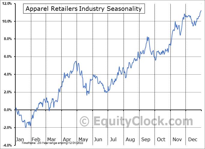 Apparel Retailers Industry ($DJUSRA) Seasonal Chart