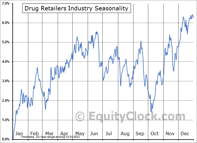 Drug Retailers Industry ($DJUSRD) Seasonal Chart