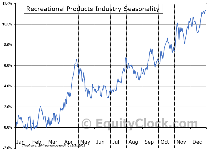 Recreational Products Industry ($DJUSRP) Seasonal Chart