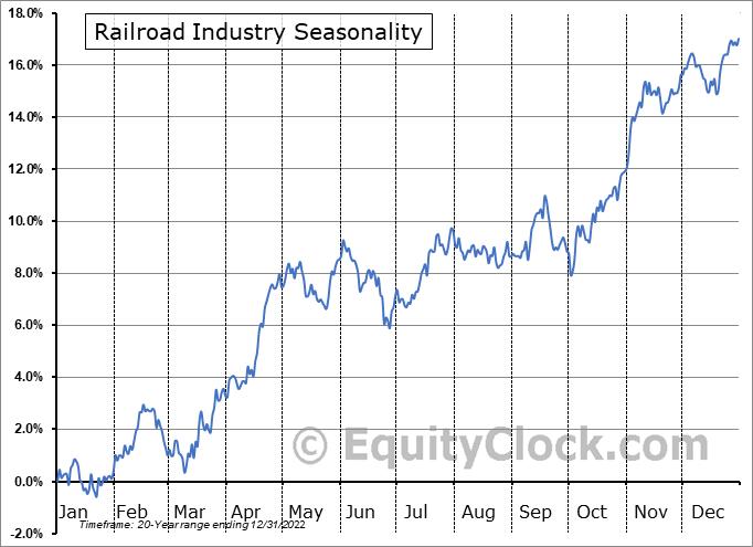 Railroad Industry ($DJUSRR) Seasonal Chart