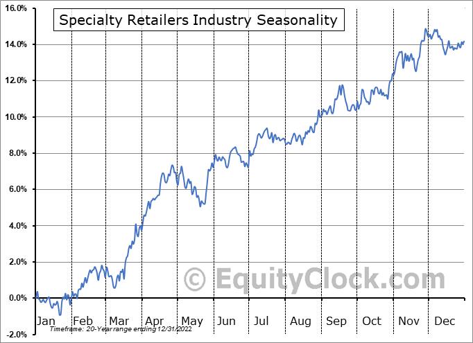 Specialty Retailers Industry ($DJUSRS) Seasonal Chart