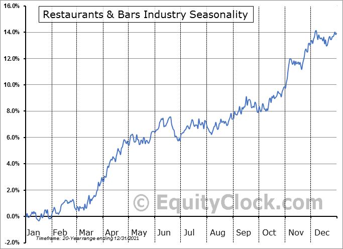 Restaurants & Bars Industry ($DJUSRU) Seasonal Chart