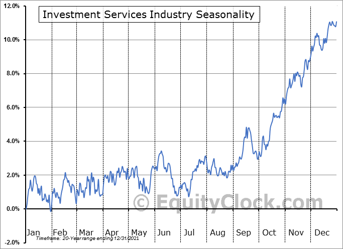 Investment Services Industry ($DJUSSB) Seasonal Chart
